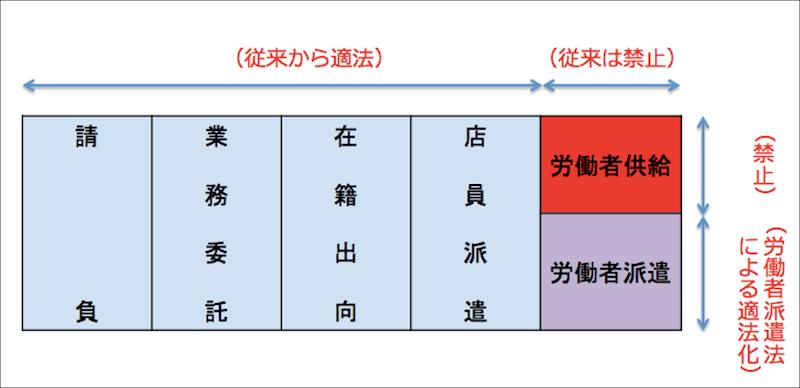 他人の労務利用形態の種類を区別する意義