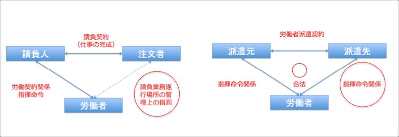 運送業における偽装請負とは 偽装請負とは 図1