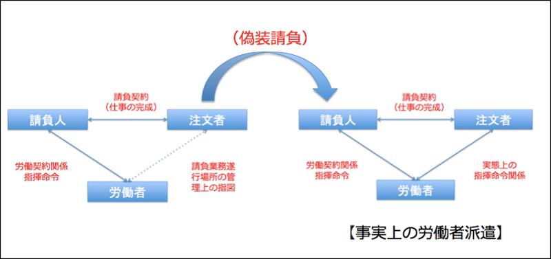 運送業における偽装請負とは 偽装請負とは 図2